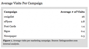 Visits per ad type