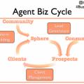 agent-biz-cycle-300x2251