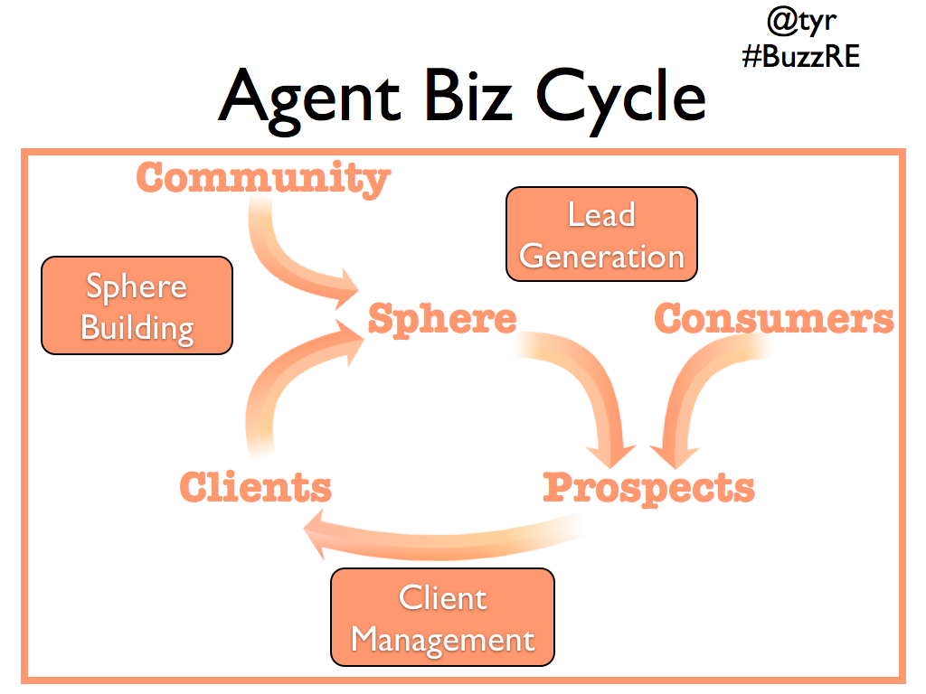 agent-biz-cycle1