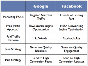 google-vs-facebook1
